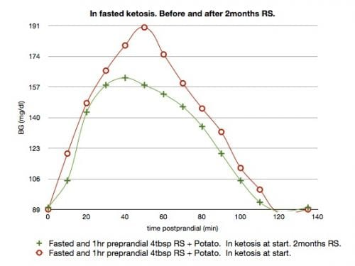 Longer Term RS Blunting While in Ketosis