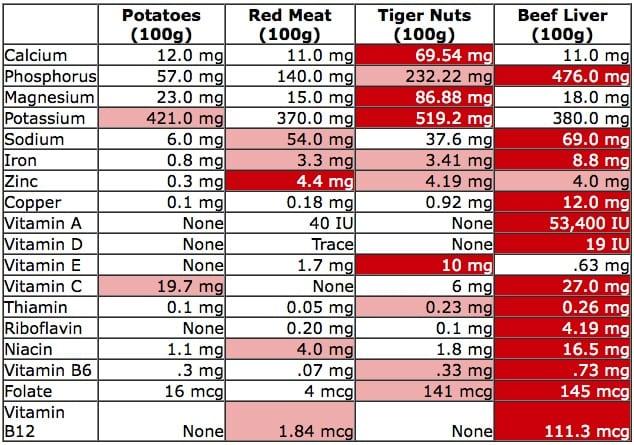 Tigernuts A Nutty Tuber Or Tuby Nut